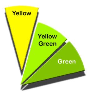 Analogous Colors, Green Yellow.