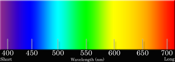 Spectrum Color Wavelengths